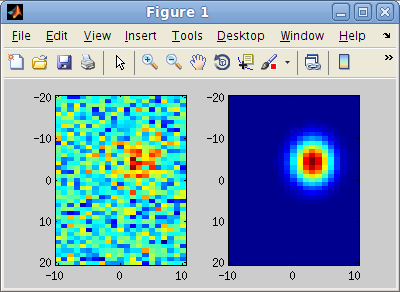 Matlab code for 2D Gaussian surface fitting – xcorr: comp neuro