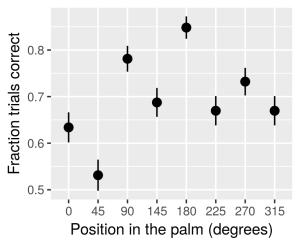 position-vs-correct