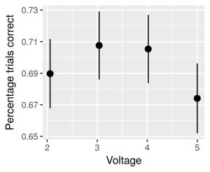 voltage-vs-correct